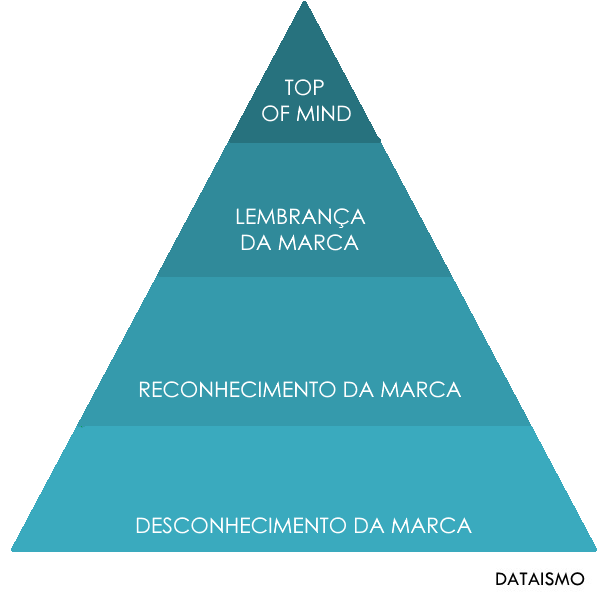 2015-10-28_piramide_do_awareness