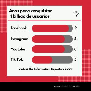 Quanto tempo cada rede demorou para conquistar 1 bilhão de usuários?
